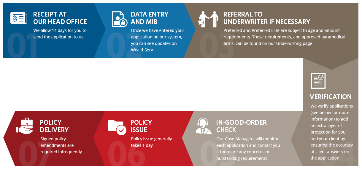 Step 1: Receipt at our head office, Step 2: Data Entry and MIB, Step 3: Referral to Underwriter if Necessary, Step 4: Verification, Step 5: In-good-order check, Step 6: Policy Issue, Step 7: Policy Delivery